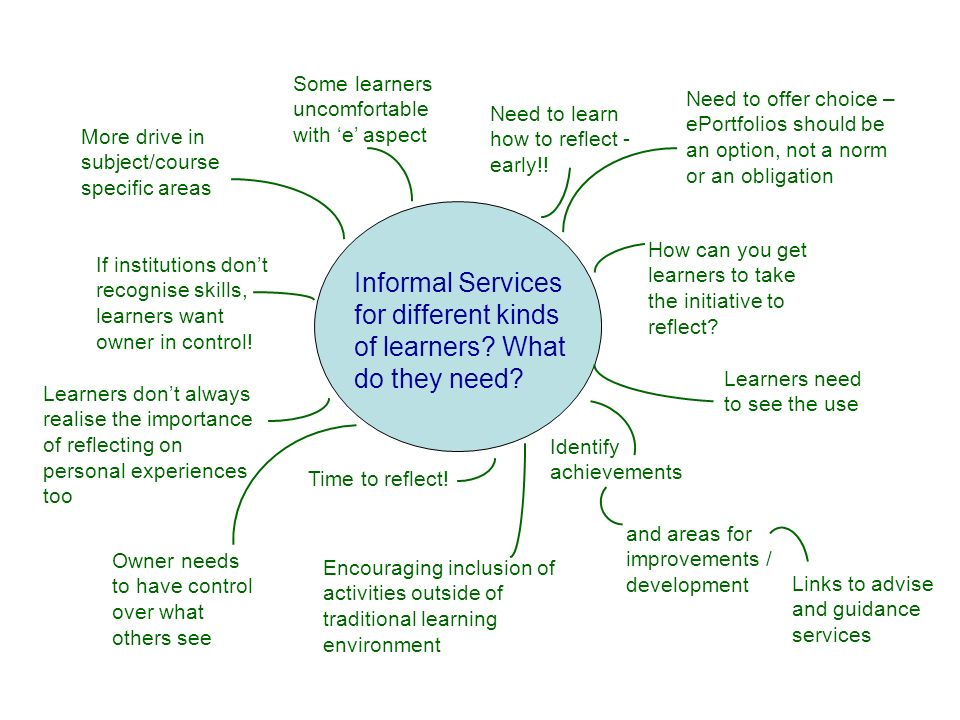 Informal Services for different kinds of learners? What do they need? More drive in subject/course specific areas Some learners uncomfortable with e a