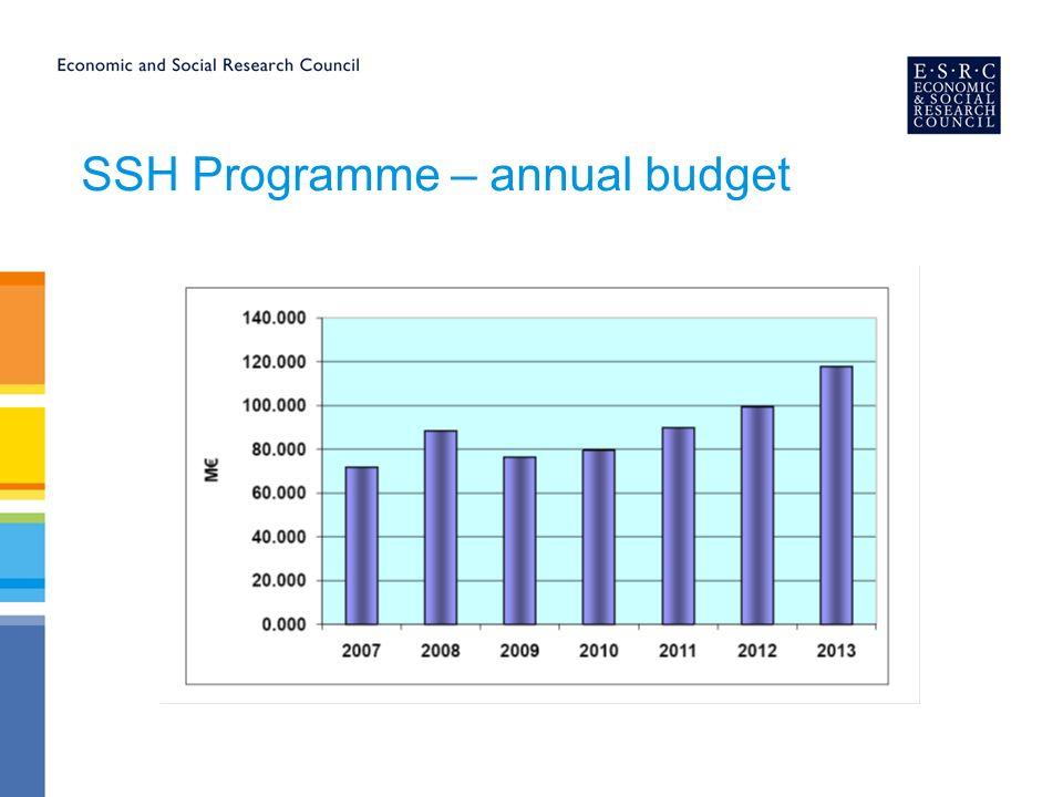 SSH Programme – annual budget
