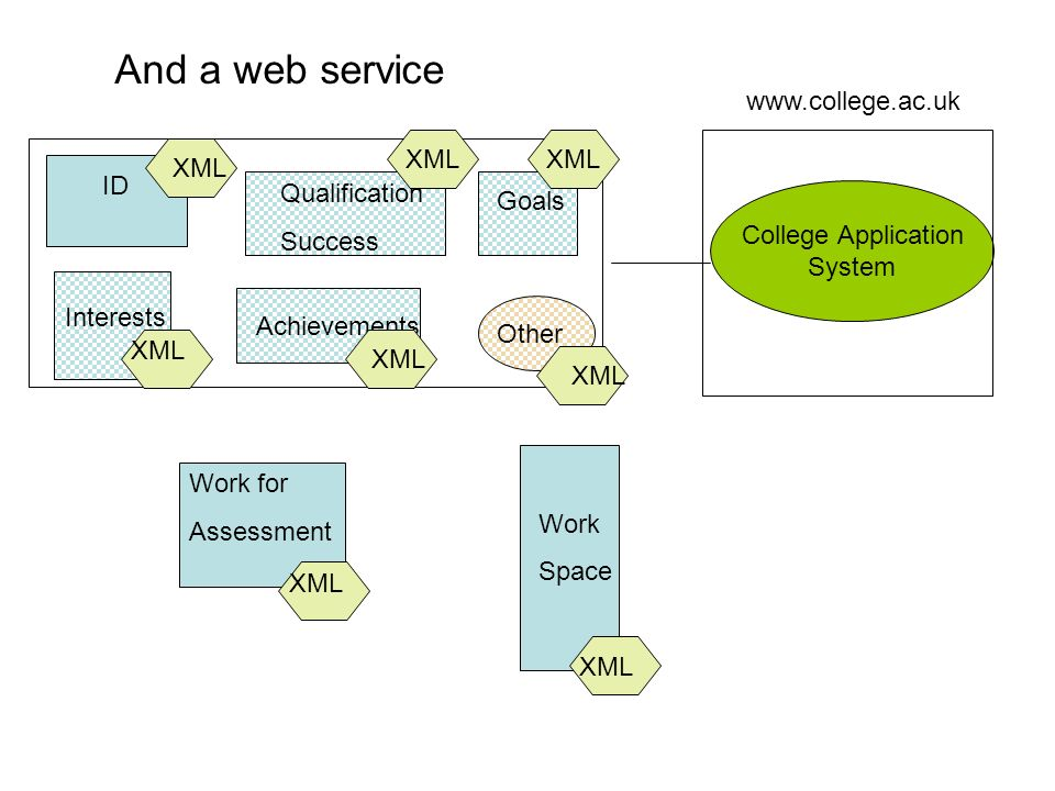 Work for Assessment Qualification Success ID Interests Work Space Goals Achievements College Application System XML And a web service Other XML www.college.ac.uk