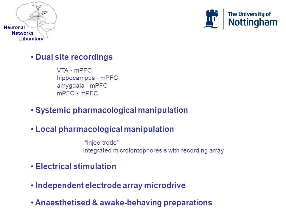 Dual site recordings VTA - mPFC hippocampus - mPFC amygdala - mPFC mPFC - mPFC Systemic pharmacological manipulation Local pharmacological manipulatio