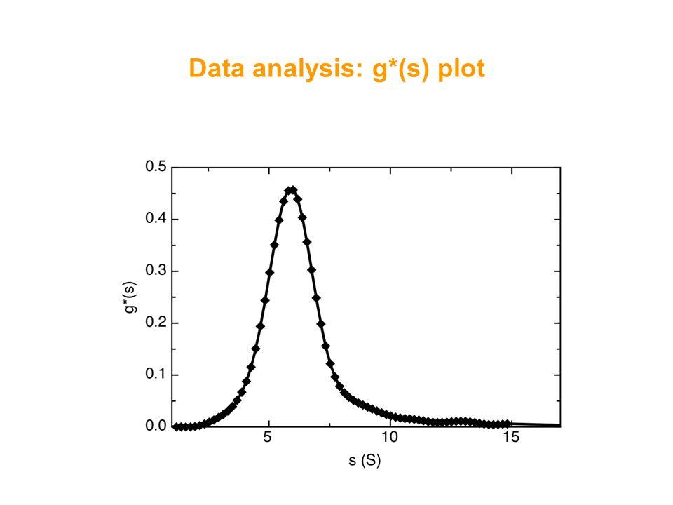 Data analysis: g*(s) plot