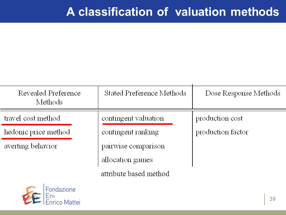 39 A classification of valuation methods attribute based method