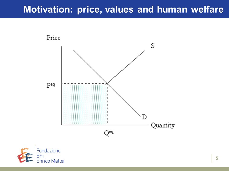 5 Motivation: price, values and human welfare