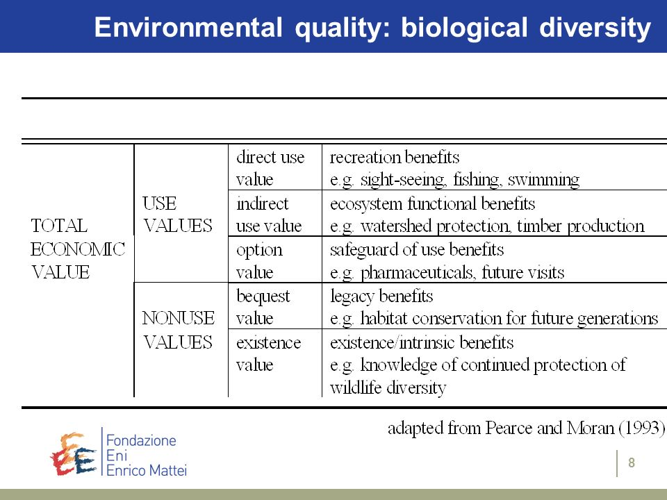 8 Environmental quality: biological diversity