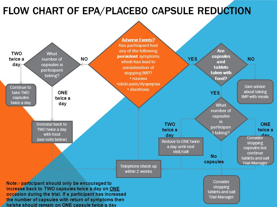 FLOW CHART OF EPA/PLACEBO CAPSULE REDUCTION YES ONE twice a day TWO twice a day NO Adverse Events? Has participant had any of the following persistent