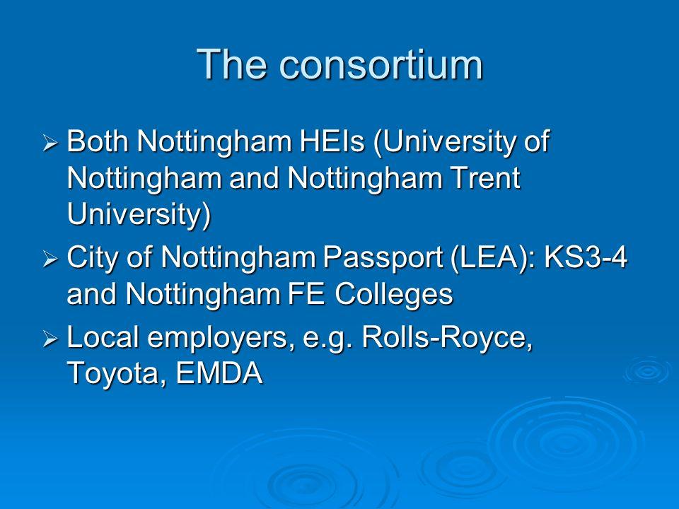 The consortium Both Nottingham HEIs (University of Nottingham and Nottingham Trent University) Both Nottingham HEIs (University of Nottingham and Nott