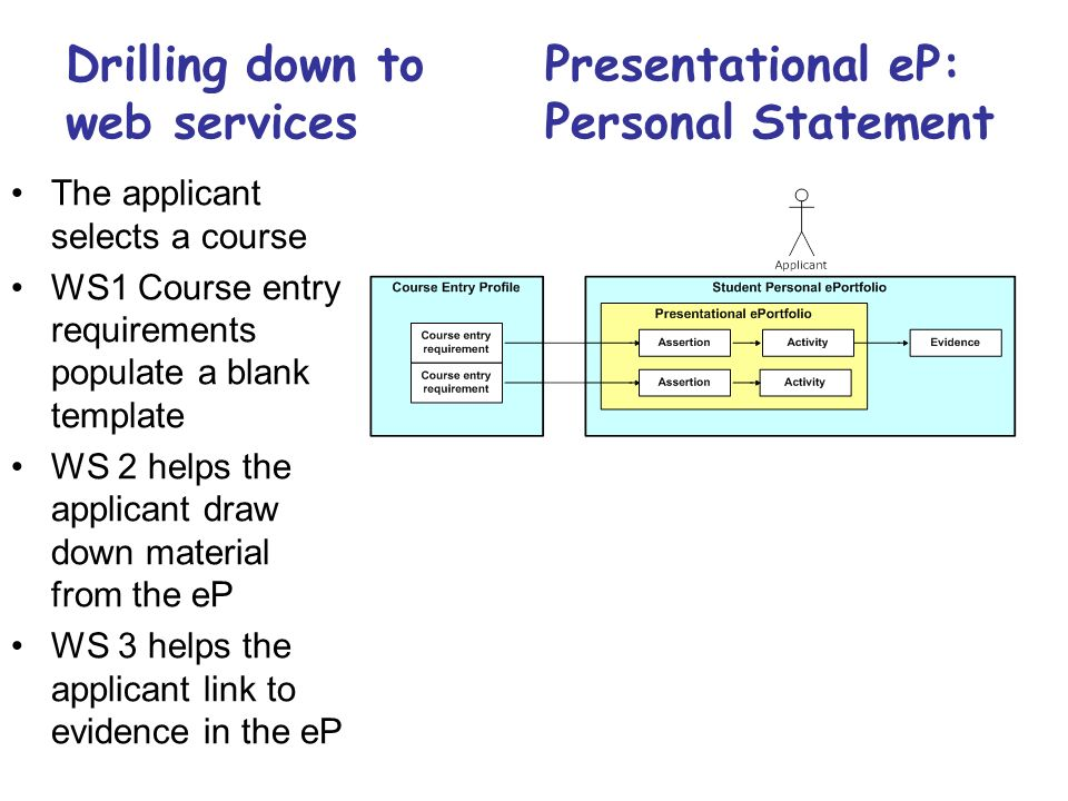 Presentational eP: Personal Statement The applicant selects a course WS1 Course entry requirements populate a blank template WS 2 helps the applicant draw down material from the eP WS 3 helps the applicant link to evidence in the eP