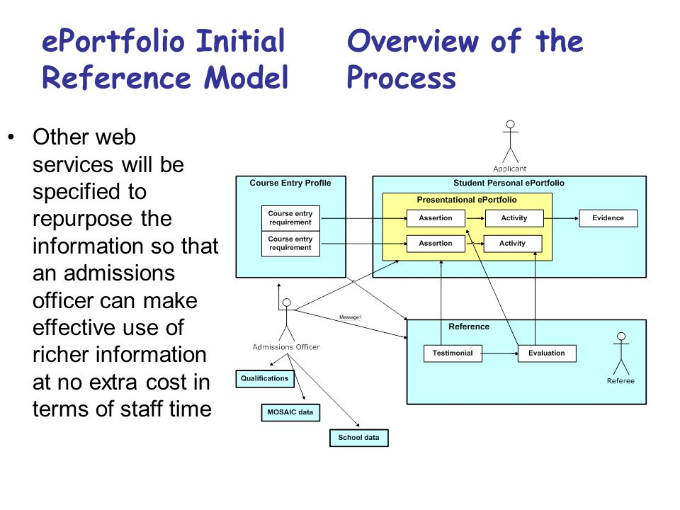 ePortfolio Initial Reference Model Overview of the Process Other web services will be specified to repurpose the information so that an admissions officer can make effective use of richer information at no extra cost in terms of staff time