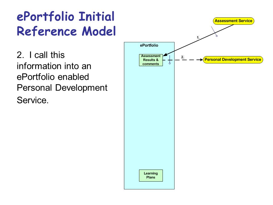 2. I call this information into an ePortfolio enabled Personal Development Service.