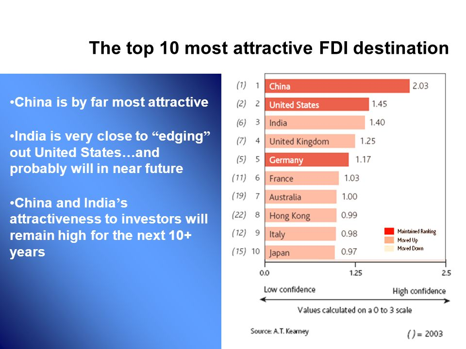 The top 10 most attractive FDI destination China is by far most attractive India is very close to edging out United States … and probably will in near future China and India s attractiveness to investors will remain high for the next 10+ years Where are people investing?