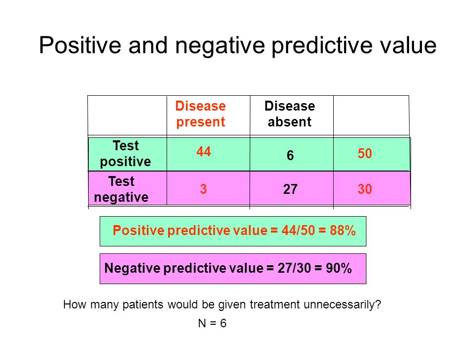 Positive and negative predictive value Disease present Disease absent Test positive Test negative 44 27 6 3 50 30 Positive predictive value = 44/50 = 88% Negative predictive value = 27/30 = 90% How many patients would be given treatment unnecessarily.