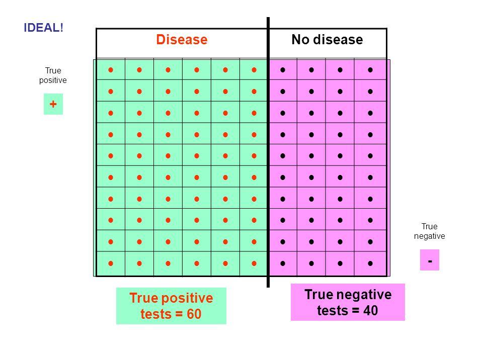 DiseaseNo disease True positive tests = 60 True negative tests = 40 IDEAL! + - True positive True negative