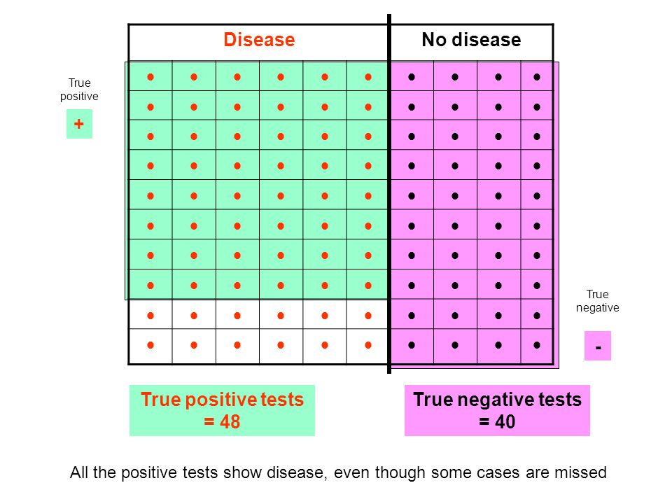 DiseaseNo disease True positive tests = 48 True negative tests = 40 All the positive tests show disease, even though some cases are missed + - True po