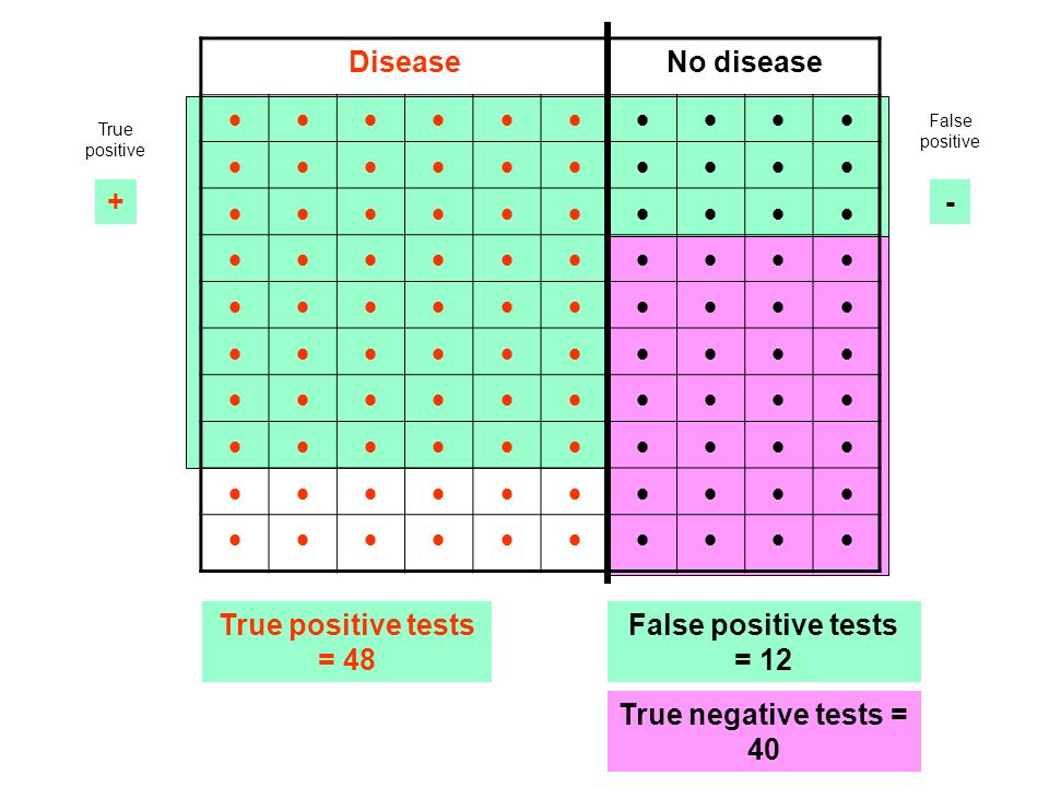 DiseaseNo disease + - - + Positive tests = 48 + 12 = 60 Negative tests = 28 + 12 = 40 False positive True positive True negative False negative True positive tests = 48 True negative tests = 40 False positive tests = 12 False negative tests = 12