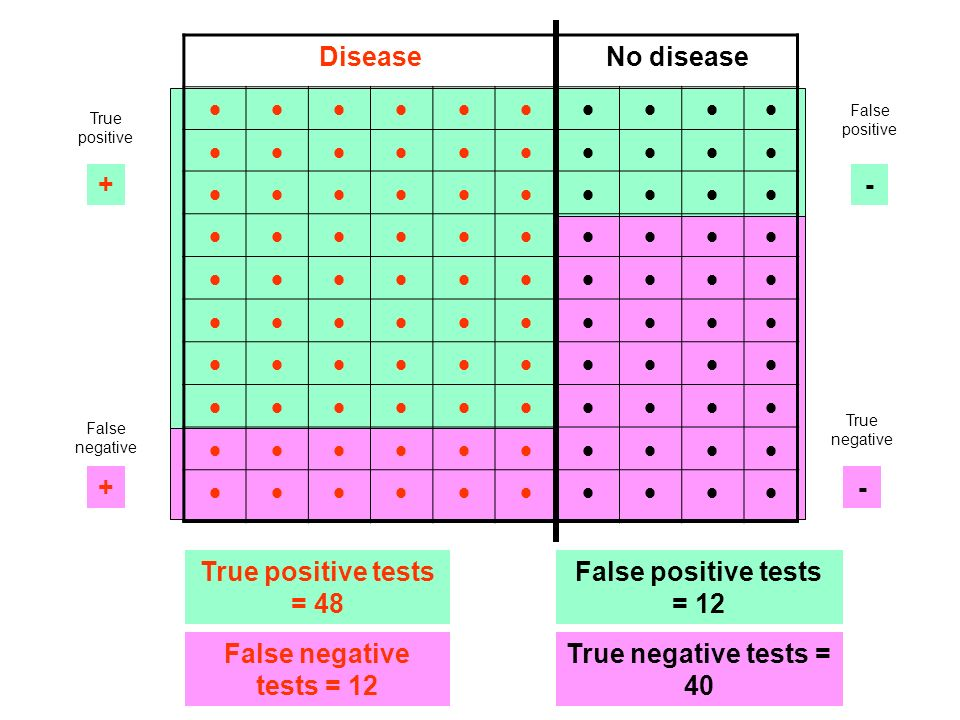 DiseaseNo disease + - - + Positive tests = 48 + 12 = 60 Negative tests = 28 + 12 = 40 False positive True positive True negative False negative True positive tests = 48 True negative tests = 40 False positive tests = 12 False negative tests = 12