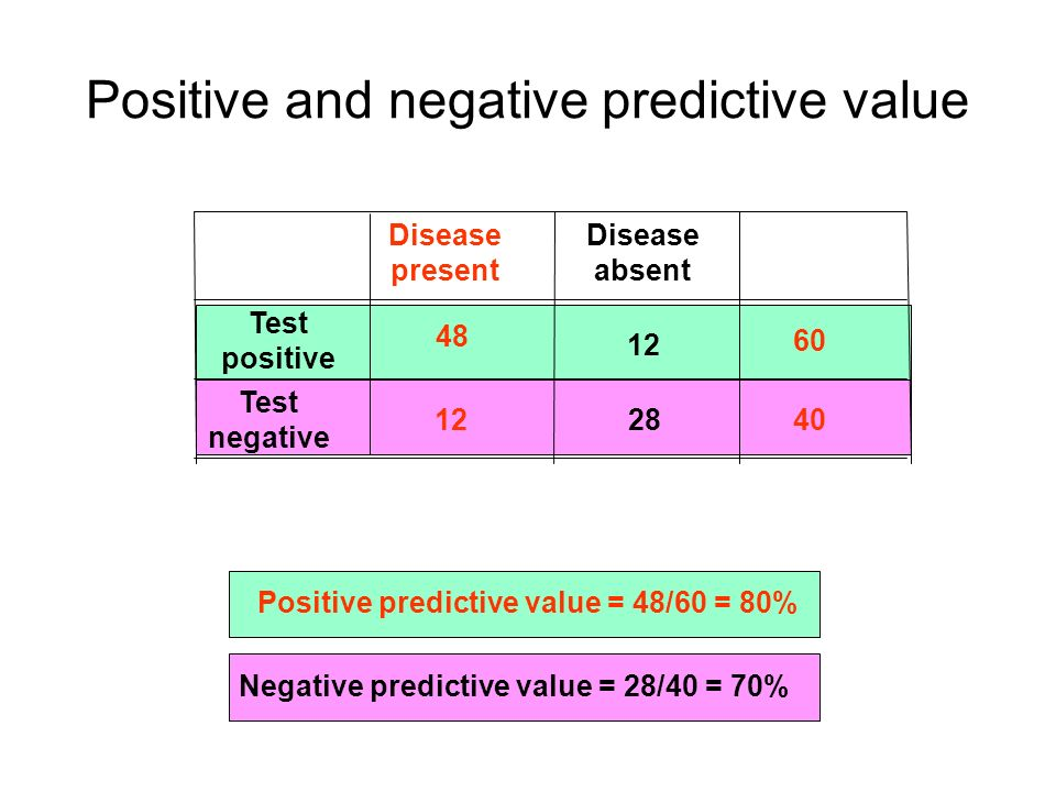 Positive predictive value PPV is the proportion of positive tests that actually show disease PPV = 48/60 = 80% For every 100 positive test results, 80 will be true positive and 20 will be false positive