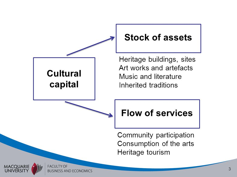 3 Flow of services Stock of assets Cultural capital Heritage buildings, sites Art works and artefacts Music and literature Inherited traditions Community participation Consumption of the arts Heritage tourism