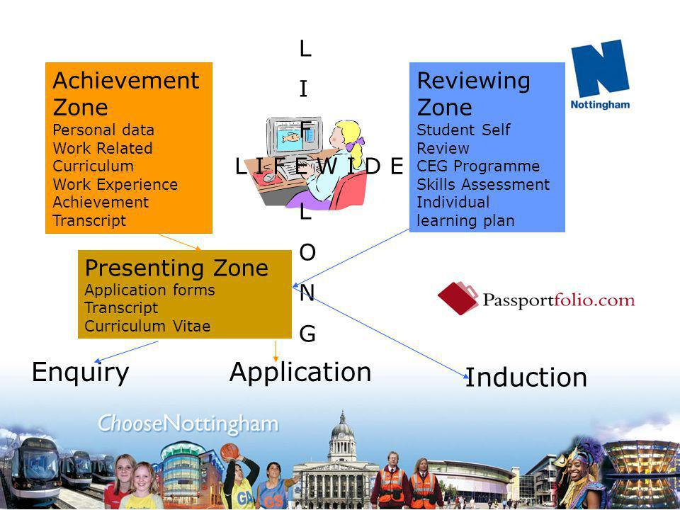 Achievement Zone Personal data Work Related Curriculum Work Experience Achievement Transcript Reviewing Zone Student Self Review CEG Programme Skills Assessment Individual learning plan LIFLONGLIFLONG L I F E W I D E Presenting Zone Application forms Transcript Curriculum Vitae EnquiryApplication Induction
