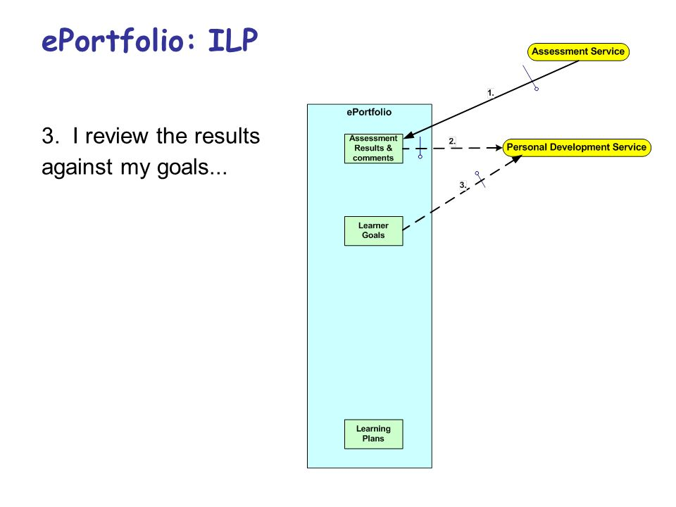 3. I review the results against my goals... ePortfolio: ILP