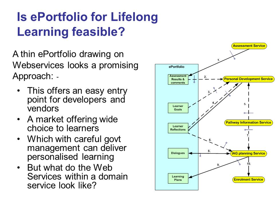 Is ePortfolio for Lifelong Learning feasible? A thin ePortfolio drawing on Webservices looks a promising Approach: - This offers an easy entry point f