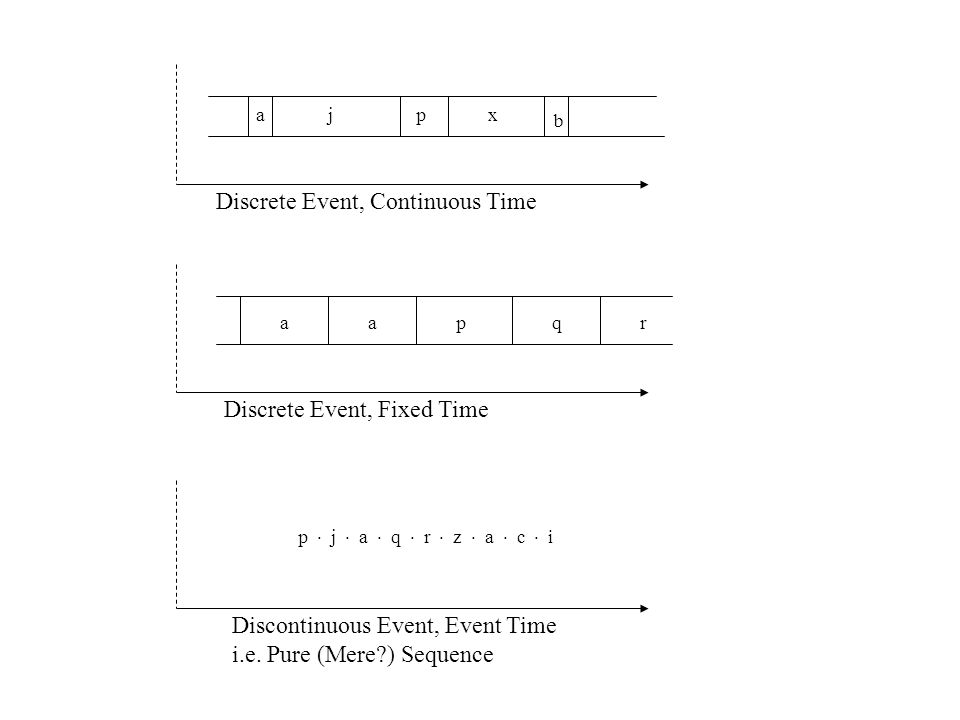 ajpx b Discrete Event, Continuous Time aapqr Discrete Event, Fixed Time p j a q r z a c i Discontinuous Event, Event Time i.e. Pure (Mere?) Sequence