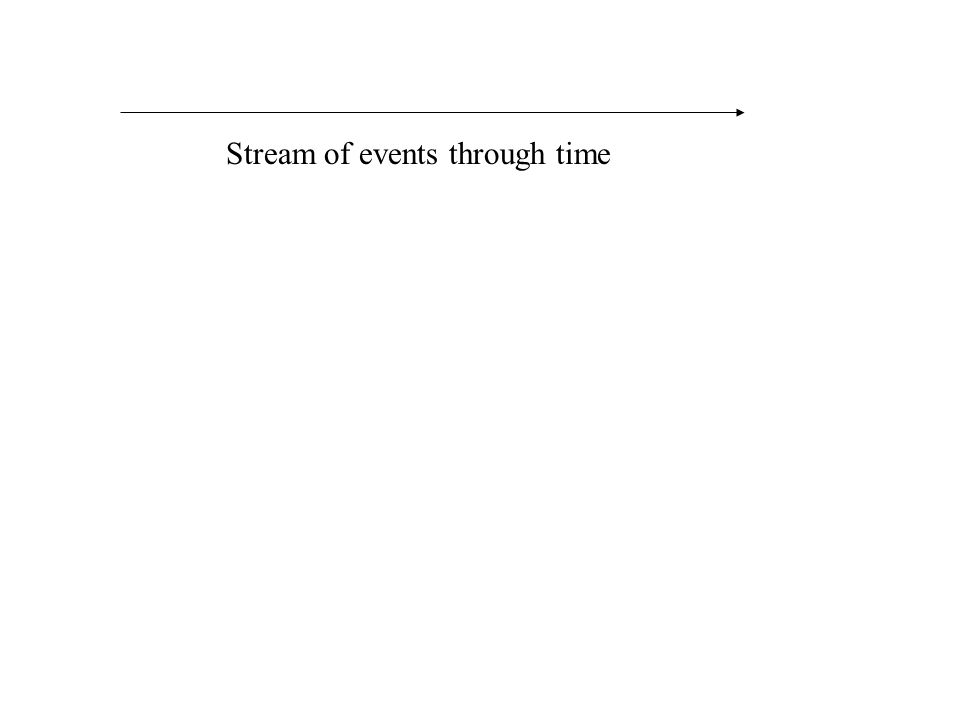 Stream of events through time