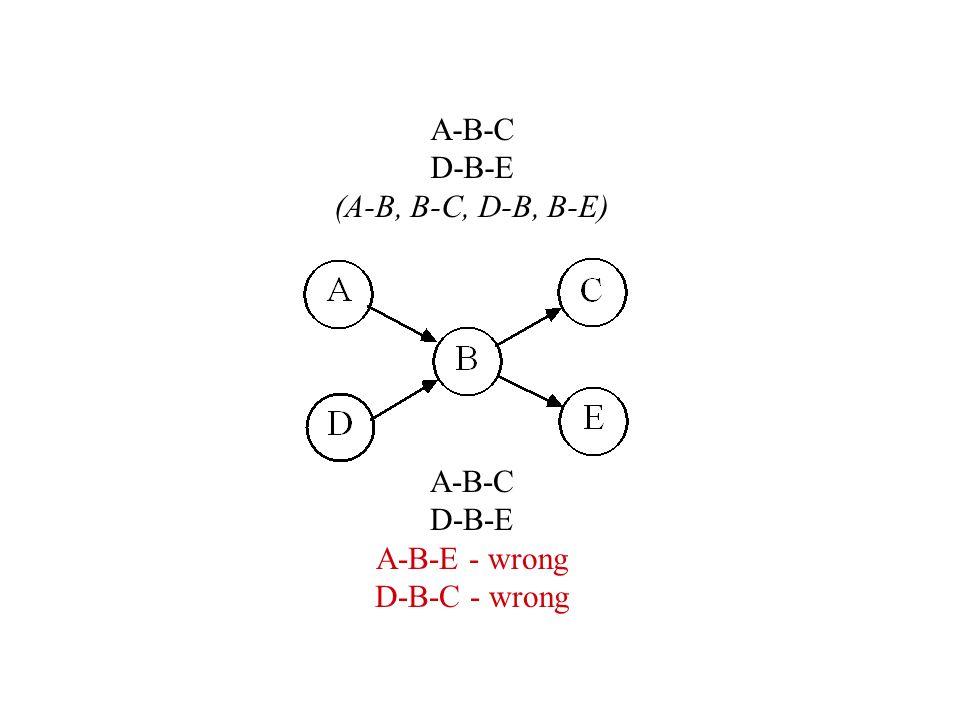 A-B-C D-B-E (A-B, B-C, D-B, B-E) A-B-C D-B-E A-B-E - wrong D-B-C - wrong
