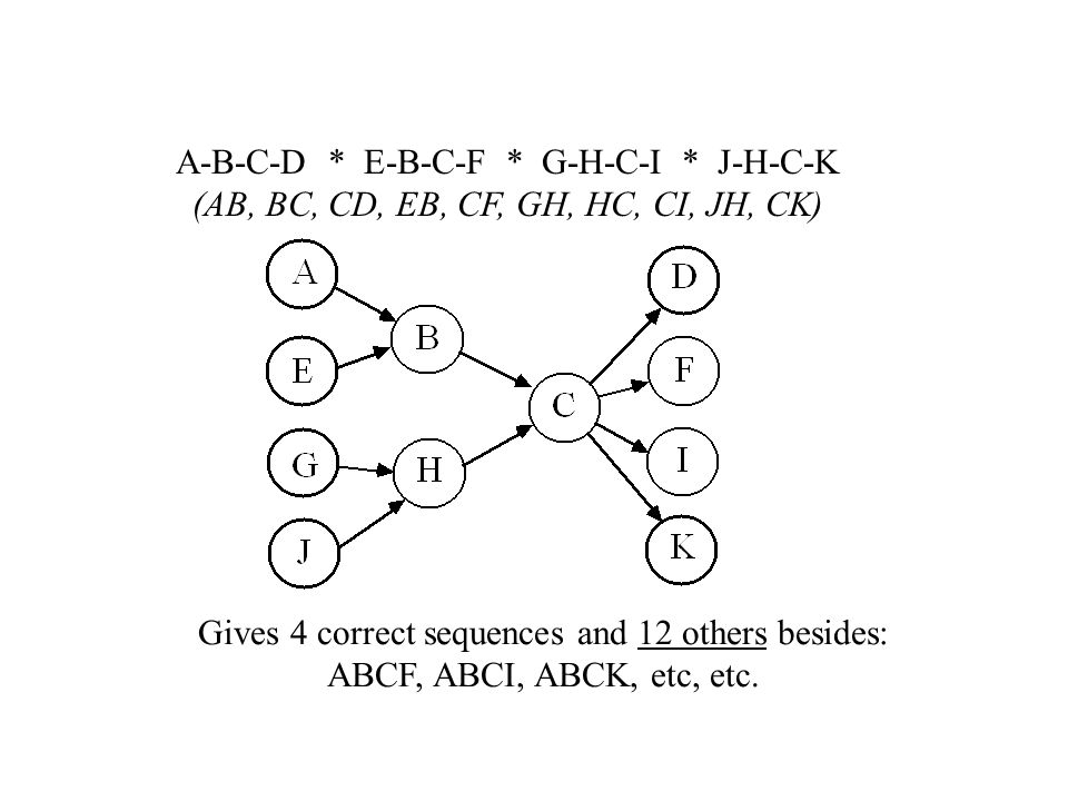 A-B-C-D * E-B-C-F * G-H-C-I * J-H-C-K (AB, BC, CD, EB, CF, GH, HC, CI, JH, CK) Gives 4 correct sequences and 12 others besides: ABCF, ABCI, ABCK, etc, etc.