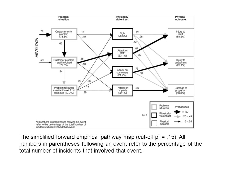 The simplified forward empirical pathway map (cut-off pf =.15). All numbers in parentheses following an event refer to the percentage of the total num