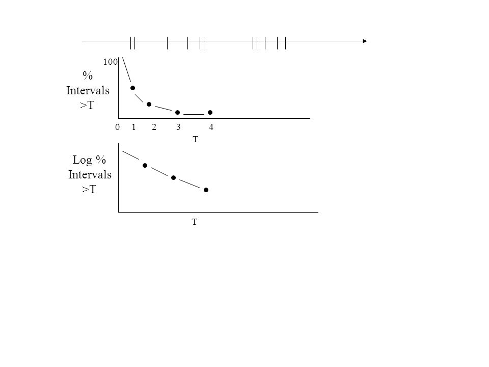 12340 % Intervals >T Log % Intervals >T 100 T T