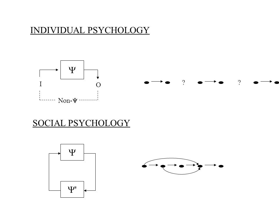 INDIVIDUAL PSYCHOLOGY I O Non- SOCIAL PSYCHOLOGY