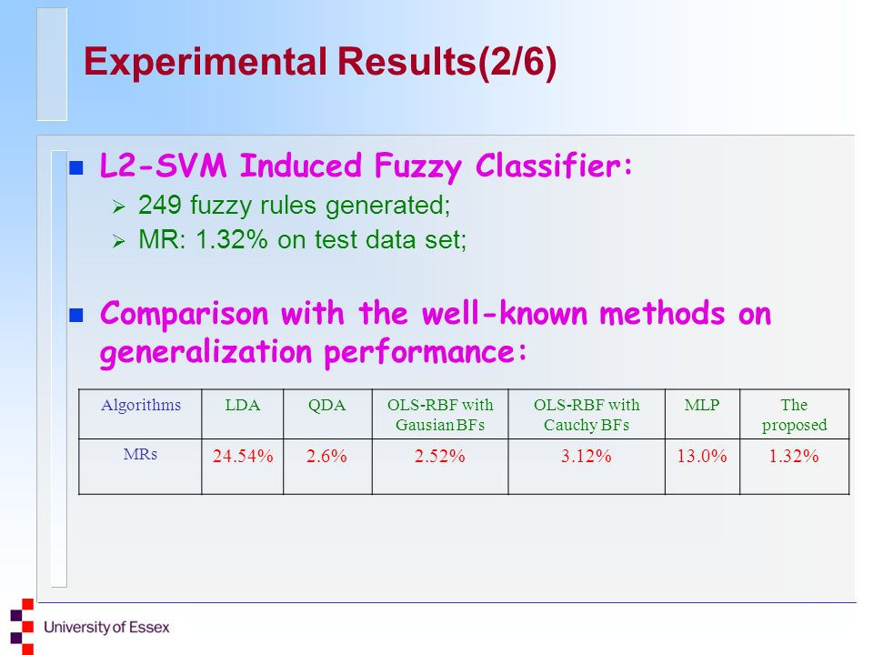 Experimental Results(2/6) n L2-SVM Induced Fuzzy Classifier: 249 fuzzy rules generated; MR: 1.32% on test data set; n Comparison with the well-known methods on generalization performance: AlgorithmsLDAQDAOLS-RBF with Gausian BFs OLS-RBF with Cauchy BFs MLPThe proposed MRs 24.54%2.6%2.52%3.12%13.0%1.32%