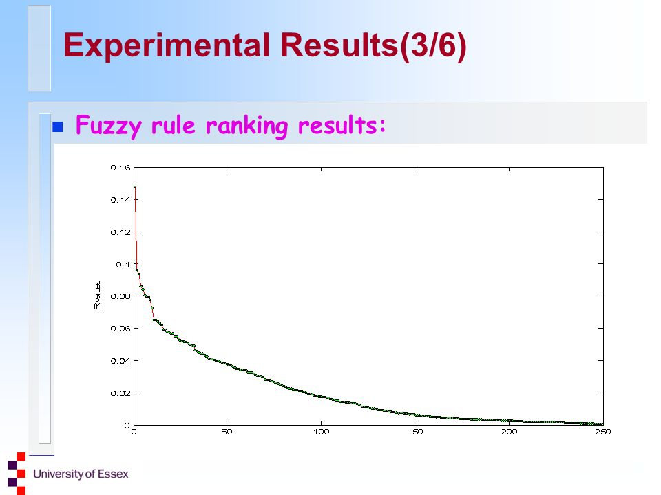 Experimental Results(3/6) n Fuzzy rule ranking results: