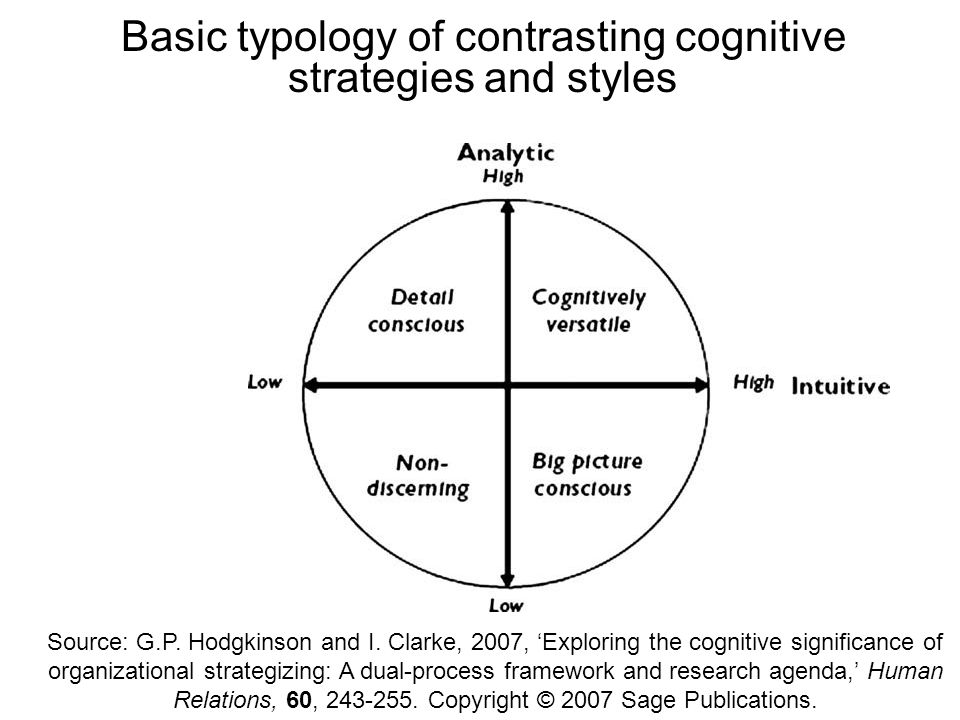 Source: G.P. Hodgkinson and I. Clarke, 2007, Exploring the cognitive significance of organizational strategizing: A dual-process framework and researc