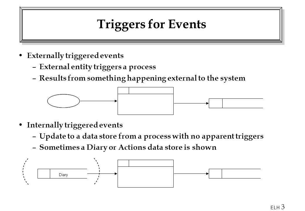 ELH 3 Triggers for Events Externally triggered events – External entity triggers a process – Results from something happening external to the system Internally triggered events – Update to a data store from a process with no apparent triggers – Sometimes a Diary or Actions data store is shown Diary