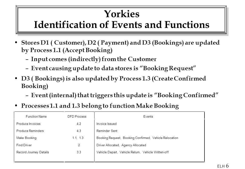 ELH 6 Yorkies Identification of Events and Functions Stores D1 ( Customer), D2 ( Payment) and D3 (Bookings) are updated by Process 1.1 (Accept Booking) – Input comes (indirectly) from the Customer – Event causing update to data stores is Booking Request D3 ( Bookings) is also updated by Process 1.3 (Create Confirmed Booking) – Event (internal) that triggers this update is Booking Confirmed Processes 1.1 and 1.3 belong to function Make Booking Function NameDFD ProcessEvents Produce Invoices Produce Reminders Make Booking Find Driver Record Journey Details 4.2 4.3 1.1, 1.3 2 3.3 Invoice Issued Reminder Sent Booking Request, Booking Confirmed, Vehicle Relocation Driver Allocated, Agency Allocated Vehicle Depart, Vehicle Return, Vehicle Written-off