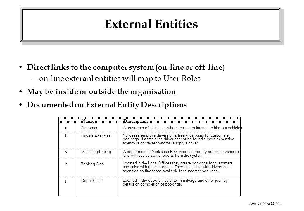 Req DFM & LDM 5 External Entities Direct links to the computer system (on-line or off-line) –on-line exteranl entities will map to User Roles May be i