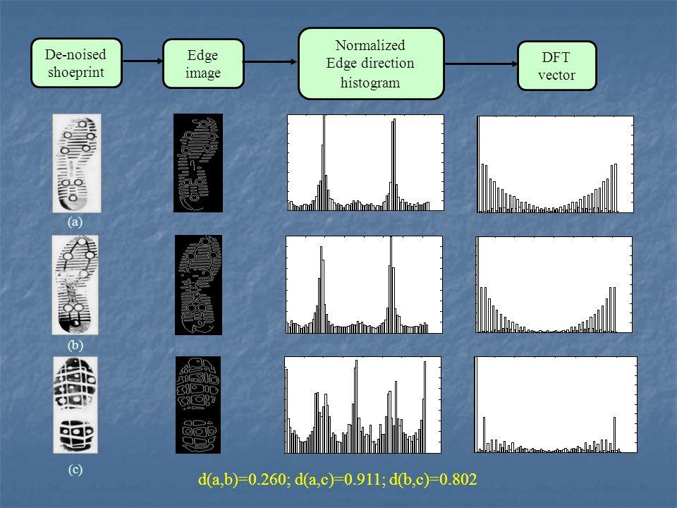 Edge image Normalized Edge direction histogram DFT vector De-noised shoeprint (a) (b) (c) d(a,b)=0.260; d(a,c)=0.911; d(b,c)=0.802