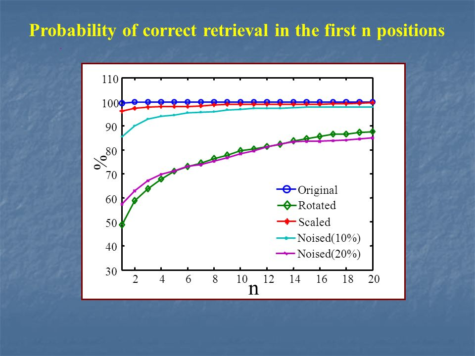 Probability of correct retrieval in the first n positions