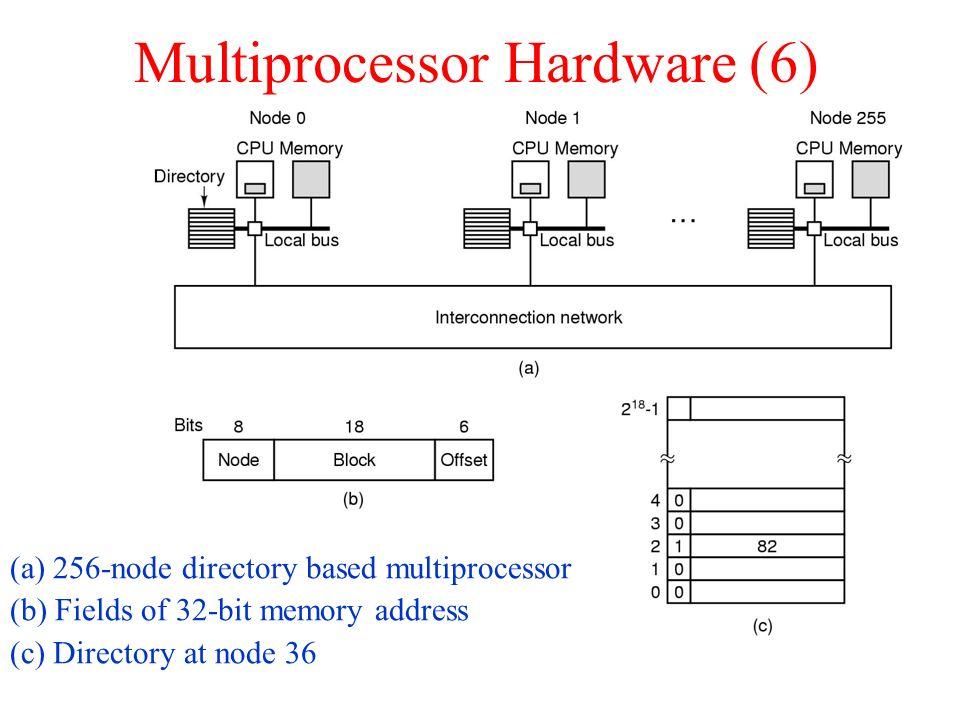 Multiprocessor Hardware (6) (a) 256-node directory based multiprocessor (b) Fields of 32-bit memory address (c) Directory at node 36