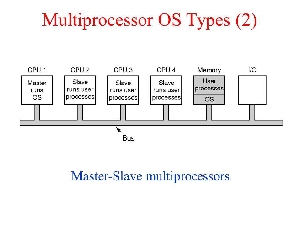 Multiprocessor OS Types (2) Master-Slave multiprocessors Bus