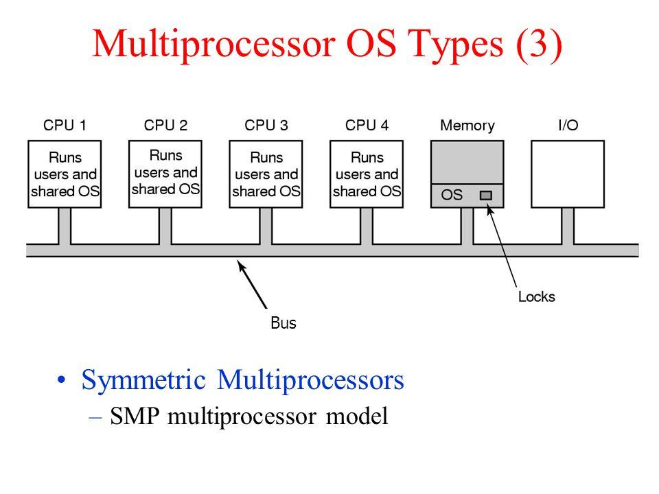 Multiprocessor OS Types (3) Symmetric Multiprocessors –SMP multiprocessor model Bus