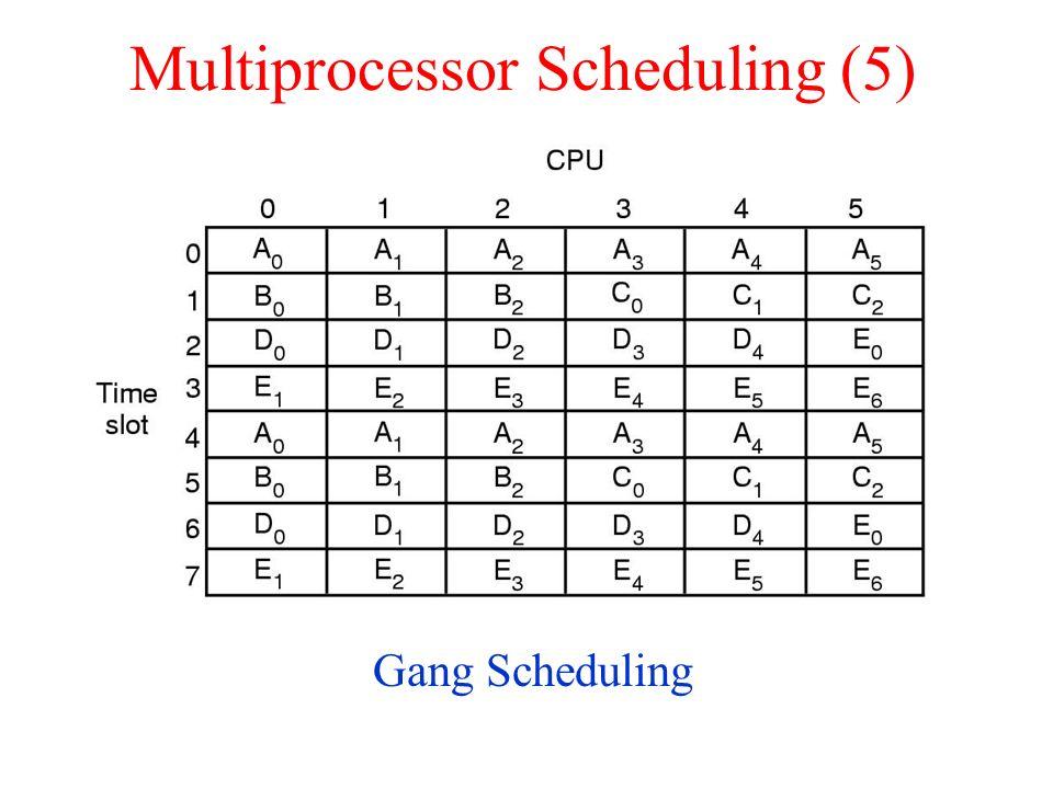 Multiprocessor Scheduling (5) Gang Scheduling