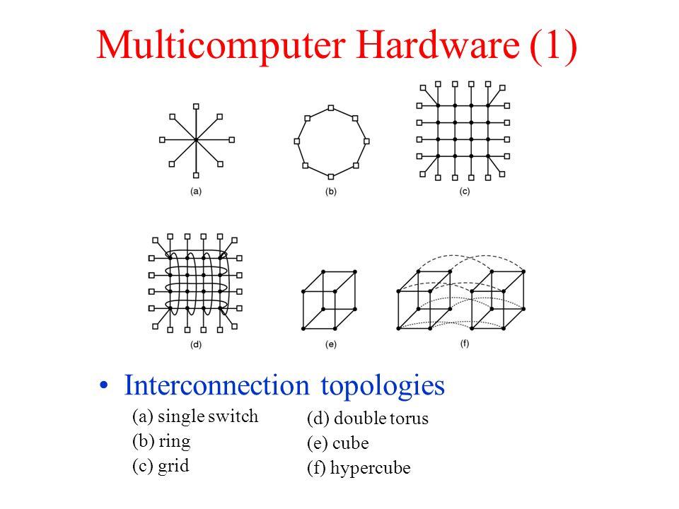Multicomputer Hardware (1) Interconnection topologies (a) single switch (b) ring (c) grid (d) double torus (e) cube (f) hypercube