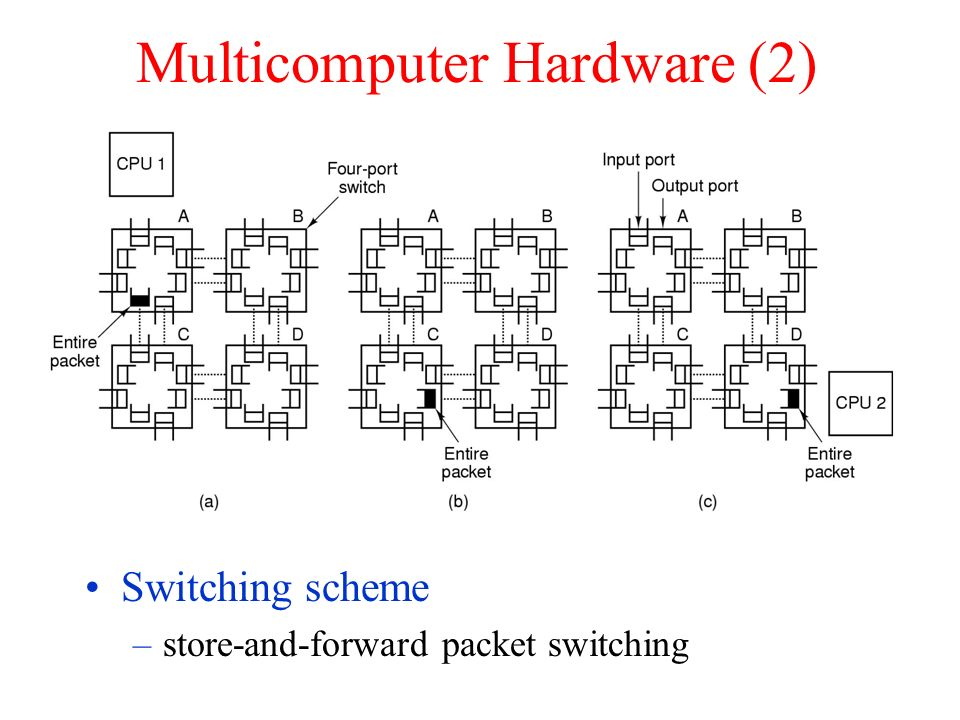Multicomputer Hardware (2) Switching scheme –store-and-forward packet switching