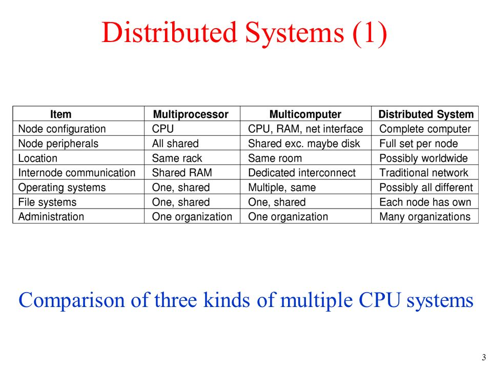 3 Distributed Systems (1) Comparison of three kinds of multiple CPU systems