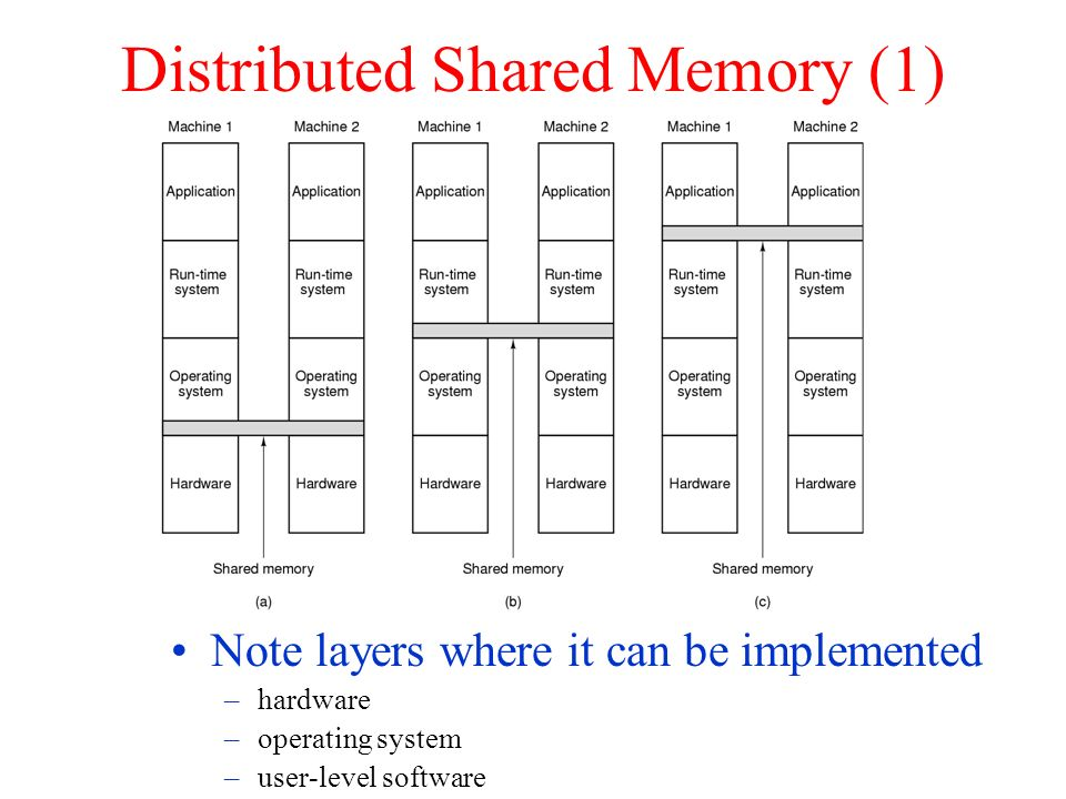 Distributed Shared Memory (1) Note layers where it can be implemented –hardware –operating system –user-level software