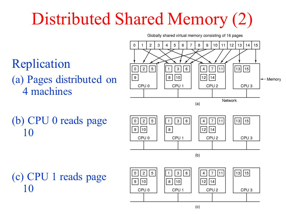 Distributed Shared Memory (2) Replication (a) Pages distributed on 4 machines (b) CPU 0 reads page 10 (c) CPU 1 reads page 10