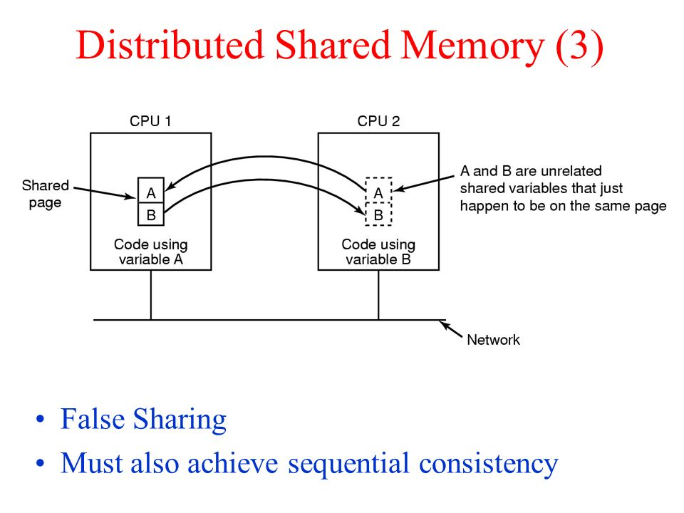 Distributed Shared Memory (3) False Sharing Must also achieve sequential consistency