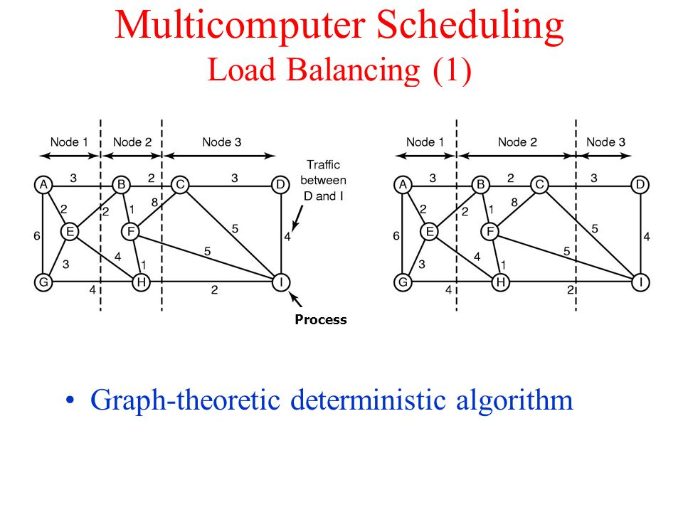 Multicomputer Scheduling Load Balancing (1) Graph-theoretic deterministic algorithm Process